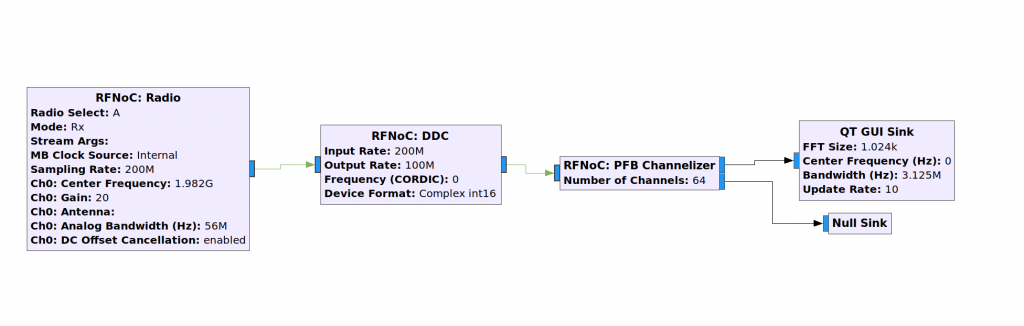 Example flowgraph with the Theseus Cores PFB Channelizer and channel downselection